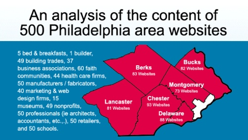 Map of 500 websites surveyed for content marketing quality, social media, blogging, content freshness, and more.